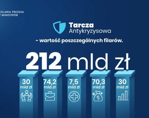 212 mld zł na rządowy pakiet pomocowy dla przedsiębiorców i gospodarki