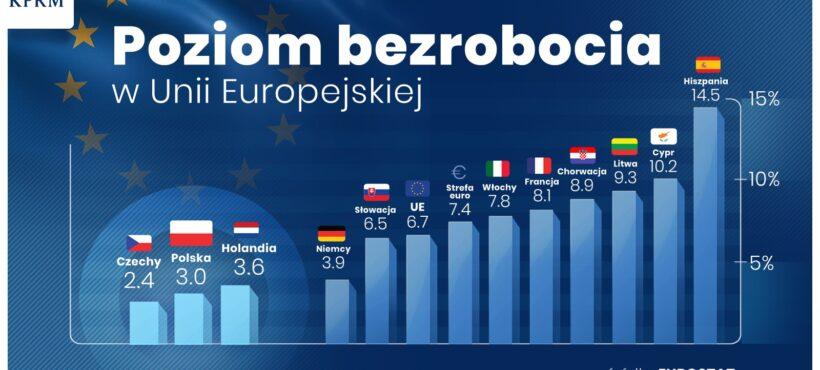 Polska z drugim najniższym bezrobociem wśród państw Unii Europejskiej